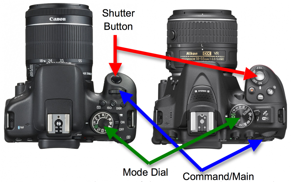 Common placements of Shutter Button, Mode Dial and Command/Main Dial