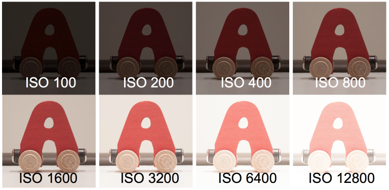 As ISO settings increase, the sensor's light sensitivity increases