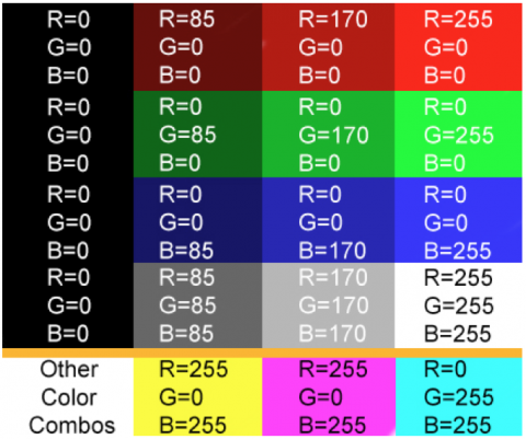 Digital color representation with the 255 scale