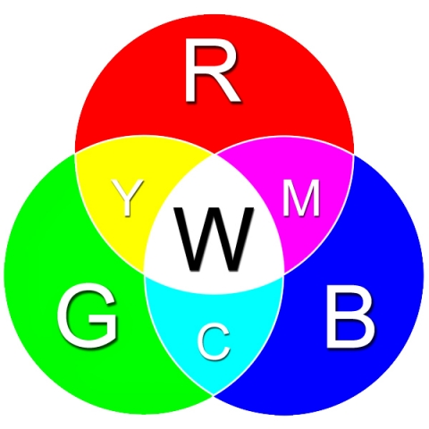 Figure 4. Colors created when pure red light, blue light, and green light are combined